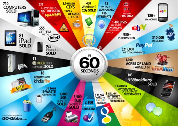Miles de cosas que pasan en la Web cada 60 segundos